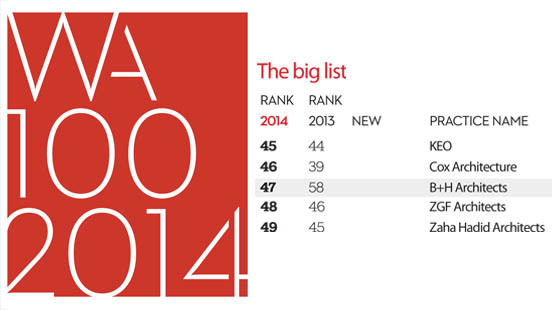 Top 10 architects in world top interior design posts of for Top 10 architecture firms in singapore